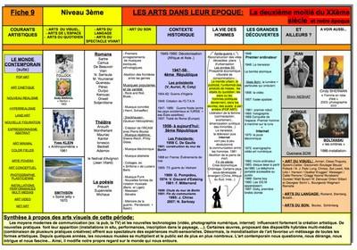 Exemple de fiche chronologique proposée par Maryse BODA